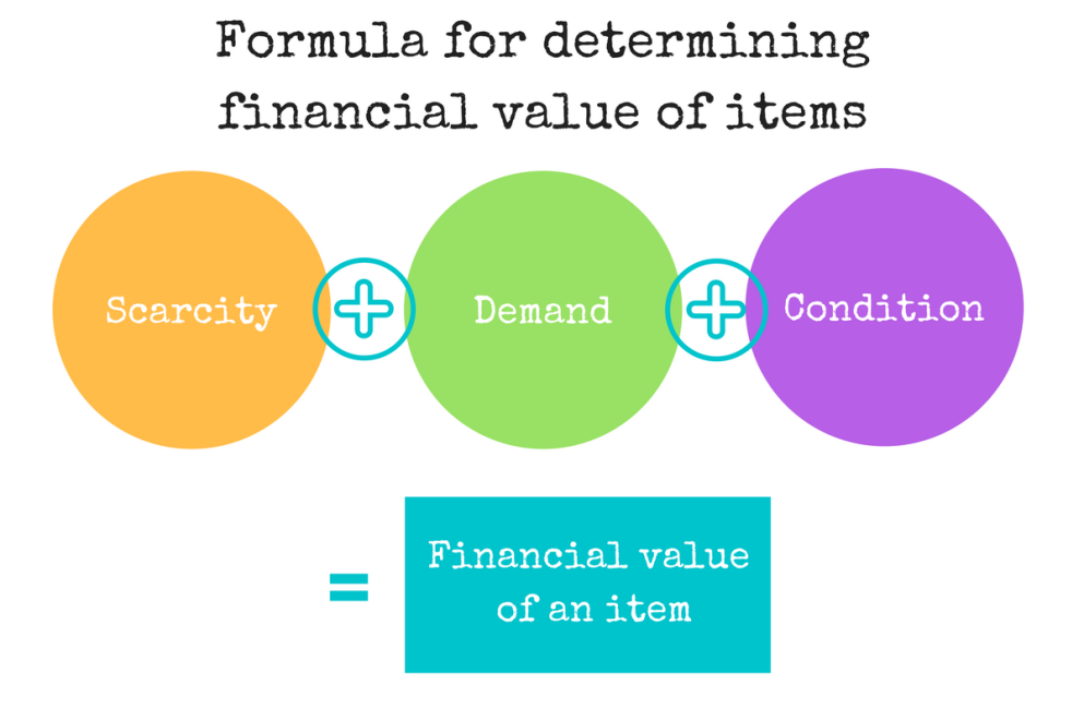Formula for determining financial value of items